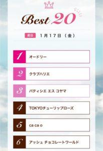 アムールデュショコラ名古屋2020の売上げランキング(全日ブランド別)